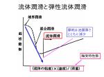 流体潤滑と弾性流体潤滑-6