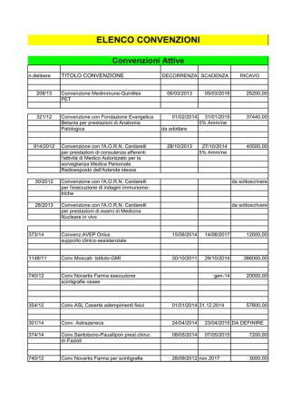 Convenzioni con Altri Enti - Istituto Nazionale Tumori