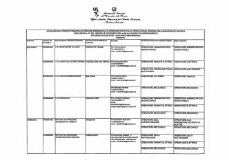Catalogo Apprendistato con contatti - Ufficio scolastico regionale per