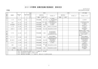 2015年闘争 金属労協集計登録組合 要求状況