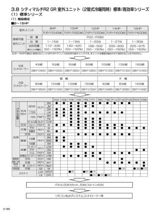 3.8 シティマルチR2 GR 室外ユニット(2管式冷暖同時)標準