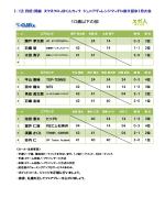 大会結果(PDF)