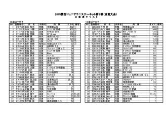 2015関西ジュニアテニスサーキット第3戦(滋賀大会)