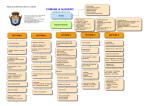 Organigramma del Comune di Alghero