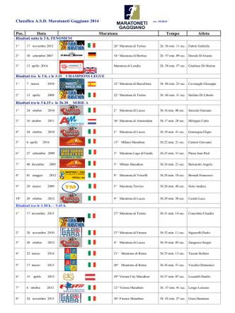 Classifica Maratone - Maratoneti Gaggiano