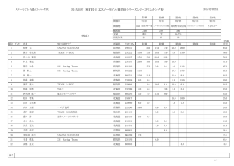 2015年度 MFJ全日本スノーモビル選手権シリーズシリーズランキング表