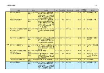 8.緑内障治療薬 1/15 品名 一般名 添加物 pH 浸透圧比 規格・単位 薬価