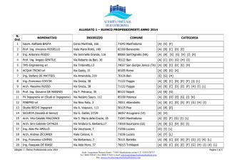 ALLEGATO 1 – ELENCO PROFESSIONISTI ANNO 2014 N. Ord