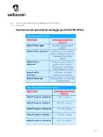 Panoramica dei precedenti vantaggi pacchetti PMI Office