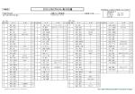 [3地区] 2015 LPGAプロテスト 第1次予選 Final Round;pdf