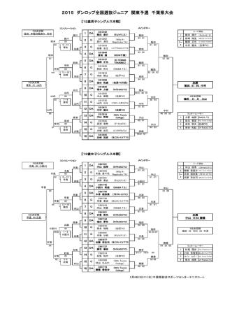 2015 ダンロップ全国選抜ジュニア 関東予選 千葉県大会