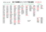 第27回和歌山コンテストログ提出速報