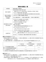 定量的評価項目・選択的項目対象品適合証明書(TOTO製)
