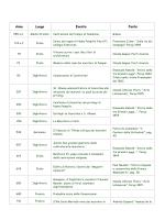 cronologia massonica