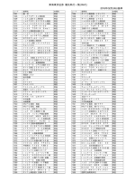 東海東京証券 優先執行一覧(株式) 2015年02月17日基準