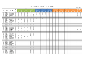 2014-2015男子サーブル(カデU-17)ランキング表