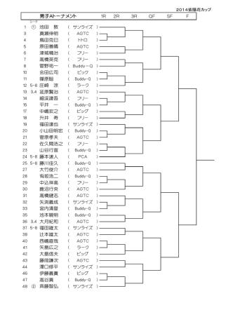1R 2R 3R QF SF F 男子Aトーナメント ① 池田 敦 真瀬伸明 鳥田克巳