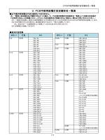 3.PCB不使用放電灯安定器形名一覧表