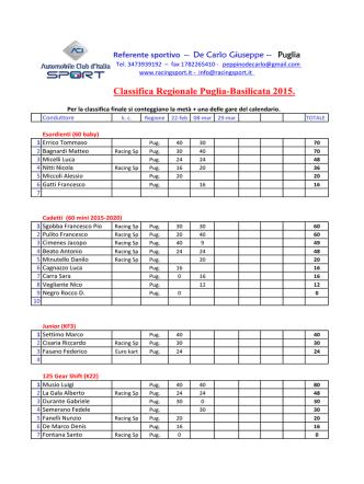 Classifica regionale 2015 aggior. 10 marzo
