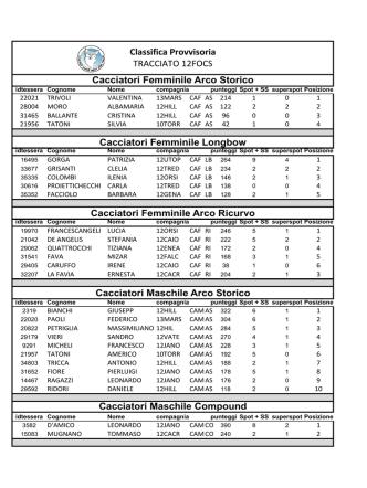 classifica tracciato 12focs 15/03/2015