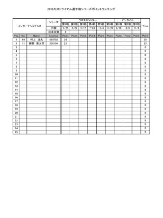 2015九州トライアル選手権シリーズポイントランキング