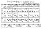 アジア大会&アジア選手権(女子) 歴代優勝者・日本選手成績