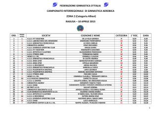 Categoria Allievi - Federazione Ginnastica d`Italia