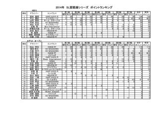 2014年 SL琵琶湖シリーズ ポイントランキング