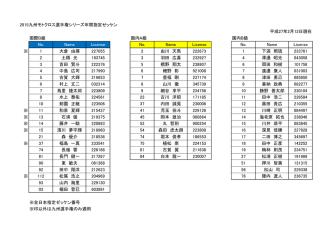 2015九州モトクロス選手権シリーズ年間指定ゼッケン 平成27年2月12日