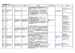 H26年度選定プロジェクト 地 域 No 区分 団体名 プロジェクト名