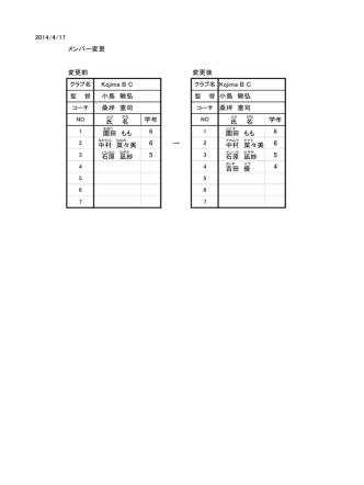 2014/4/17 メンバー変更 変更前 変更後 Kojima B C 小島 敏弘 桑