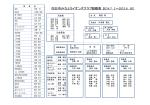 四日市みなとライオンズクラブ組織表(2014.7.1∼2015.6.30) 会長 i いい