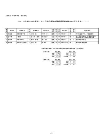2015年統一地方選挙における道府県議会議員選挙候補者の公認・推薦