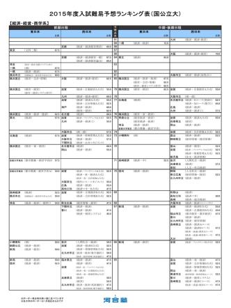 2015年度入試難易予想ランキング表(国公立大) - Kei-Net