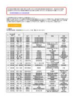 地方創生推進室における担当者名簿 省庁 局 課室 肩書 1 東京都 杉田