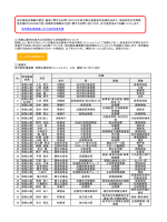 地方創生推進室における担当者名簿 省庁 局 課室 肩書 1 和歌山県 上丸