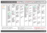 マイクロUSB対応充電器 適合表