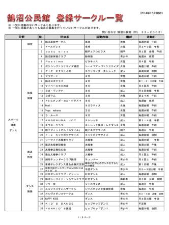 (2014年12月現在) No. 団体名 活動内容 構成 活動日 分野