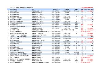 2015.02.06現在滋賀県内の急速充電器 施設名(略称) 住所 問い合わせ