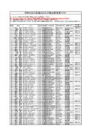 BRM323広島200k三瓶山参加者リスト