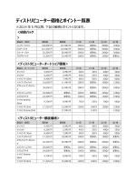 カイアニ・ジャパン ディストリビュータ価格とポイント(2014年5月改正)