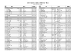 印西市指定給水装置工事事業者一覧表 (ファイル名