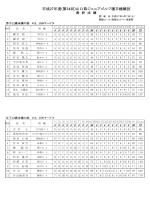 平成27年度(第34回)山口県ジュニアゴルフ選手権競技