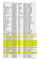 岡山国際サーキット コースレコード(4輪)