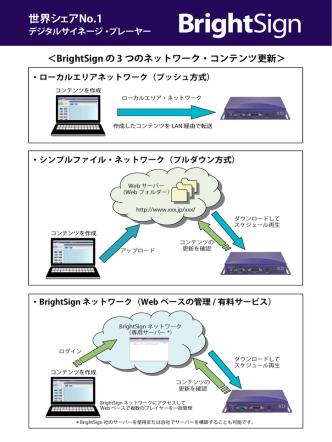 BrightSignのネットワーク(PDF)