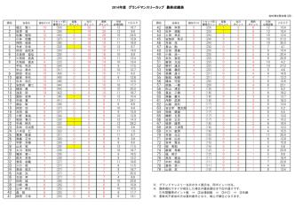 2014年度 グランドマンスリーカップ 最終成績表 1 2 3 - - 4 5 6 7 8 -;pdf