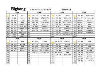 Bigbang アマチュアジュニアランキング 平成27年3月