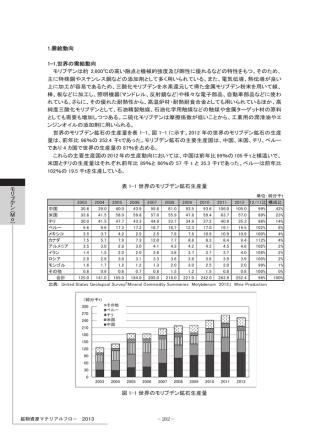 20.鉱物資源マテリアルフロー2013 モリブデン(Mo)