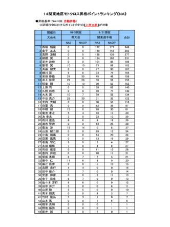 14関東地区モトクロス昇格ポイントランキング《NA》
