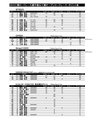 2014十勝ロードレース選手権&十勝オープンロードレース ポイント表